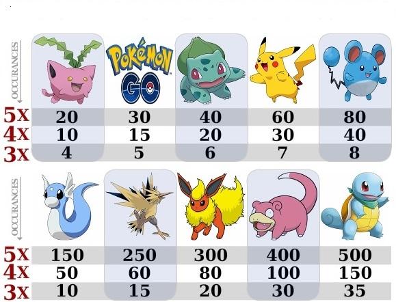 Pokemon Go Slot