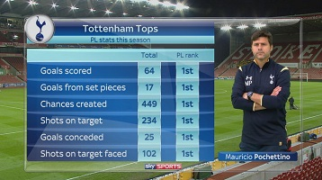 spurs are the best team say stats