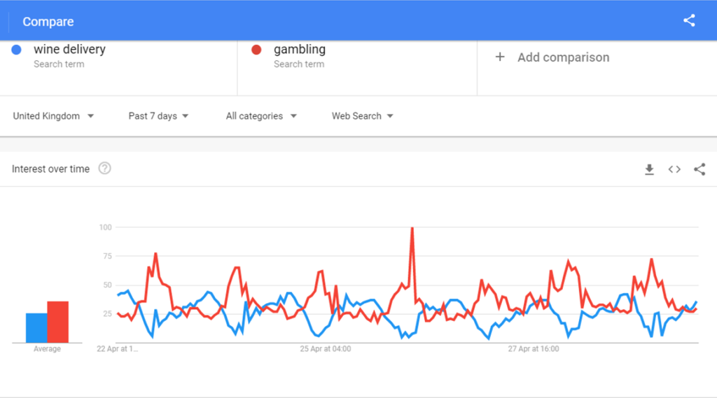 Google Trends: Gambling and Wine searches April 22nd to April 28th 2020