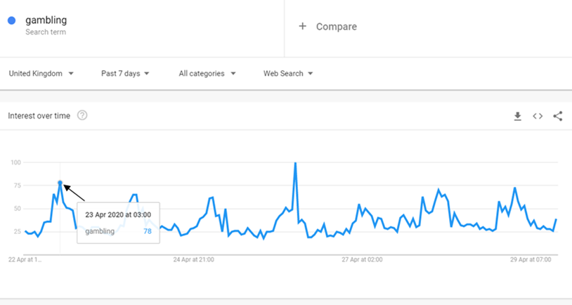 Google Trends: Gambling searches April 22nd to April 28th 2020