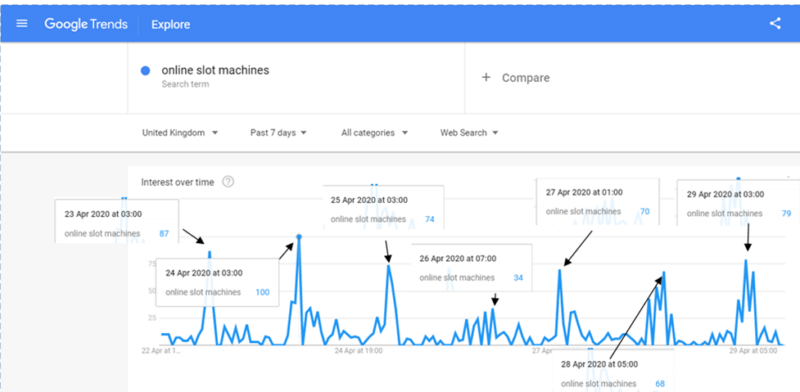 Google Trends: Online Slot Machines searches April 22nd to April 28th 2020