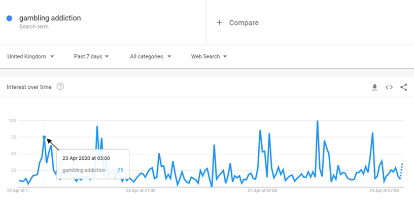 Google Trends: Gambling Addiction searches April 22nd to April 28th 2020