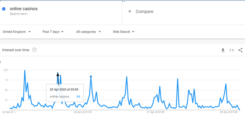 Google Trends: Online Casinos searches April 22nd to April 28th 2020