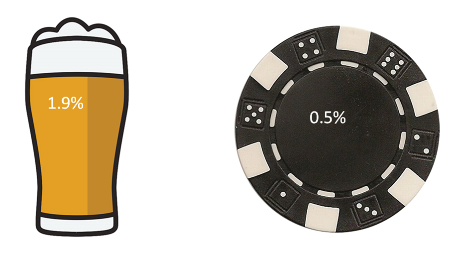 Picture of cartoon beer glass and a poker chip with statistics in them which are outlined in the next two sentences.