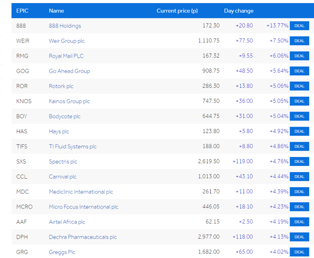 A picture of the risers for FTSE 2020 showing 888 Holdings on top