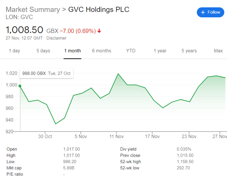 A picture of the graph of GVC's share performance over the past month (the previous 2 graphs were over the same timescale). This shows an increase in share price as the vaccine was announced