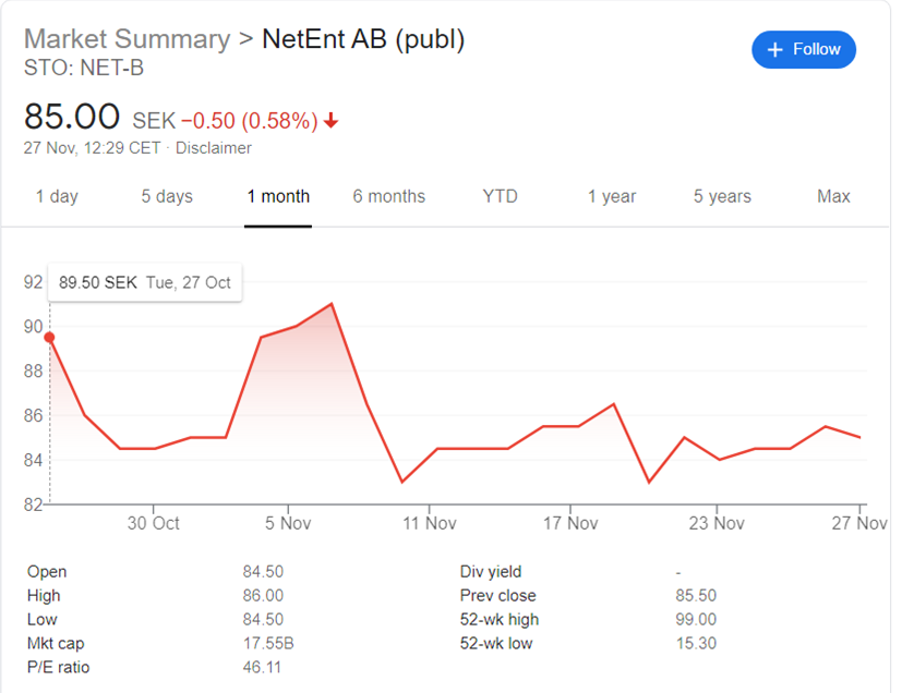 A graph showing Net-Ents shares over the past month, with a nose dive on Nov 6th, just before the announcement of the vaccine
