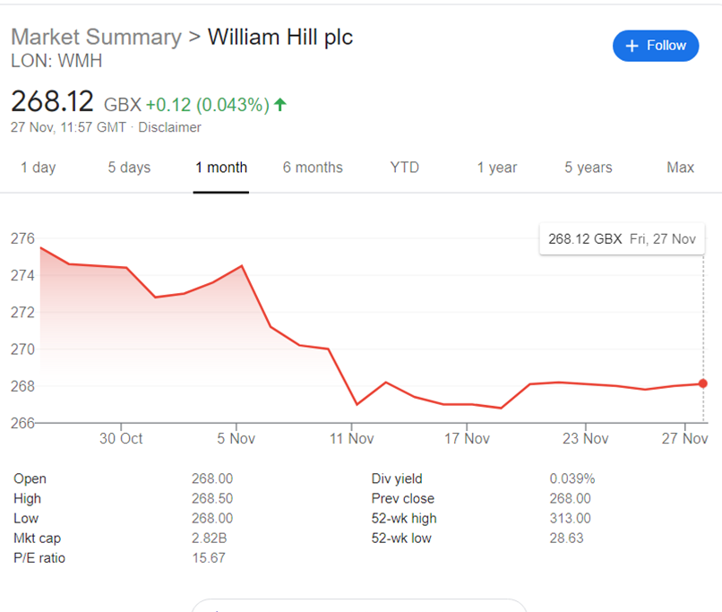 A graph showing William Hills share prices over the last month. They show the same pattern as Net-End, more or less. So a drop in share value around the time the vaccines were announced