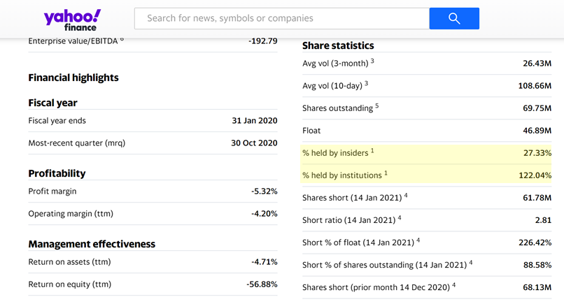 A picture of Share Statistics for GameStop from Yahoo Finance on 29th January 2021. The important figures are discussed in the next paragraph of this article.