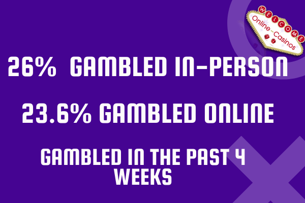 Same style as previous images with purple background and white writing. This time it has the statistics for in-person gambling vs online-gambling which I cover in the paragraphs below