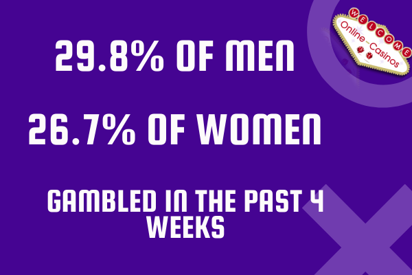 A picture of statistics. It's white writing with a purple background (these are our site colours) and the only image is of the logo. The writing says 29.8% of men and 26.6% of women gambled in the past 4 weeks