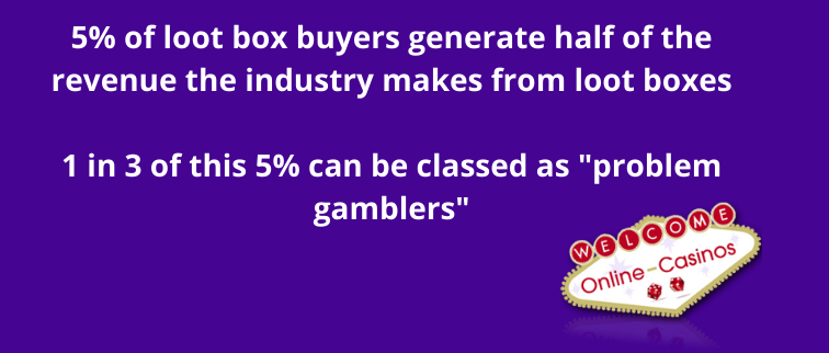 """An infographic like the picture above with a purple background. This time the statistics are """"5% of loot box buyers generate half of the revenue the industry makes from loot boxes"""" and """"1 in 3 of this 5% can be classed as problem gamblers"""""""