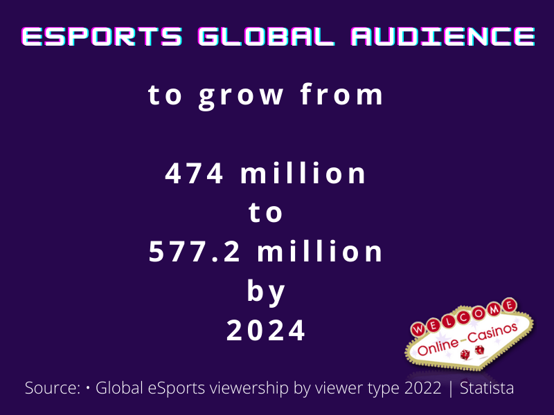"Sebuah infografis yang mengatakan, ""Penonton global esports akan tumbuh dari 474 juta menjadi 577,2 juta pada tahun 2024"