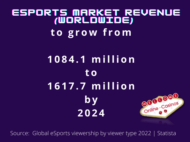 """Sebuah infografis yang mengatakan, """"Pendapatan pasar eSports (seluruh dunia) 1084,1 juta menjadi 1617,7 juta pada tahun 2024"""