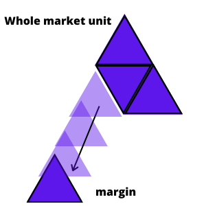 A picture of a large triangle made up of smaller triangles. The bottom left corner triangle looks like it's breaking off the main triangle. The main triangle represents the whole market and the small triangle coming off it represents the margin.